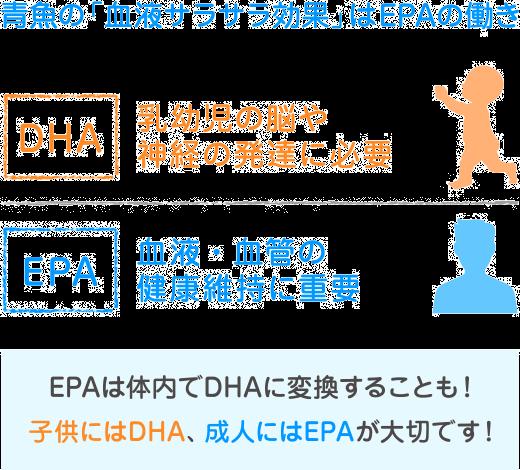 EPAとDHAの違いは?